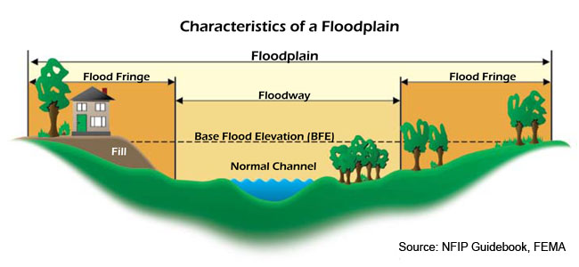floodplain nfip 1